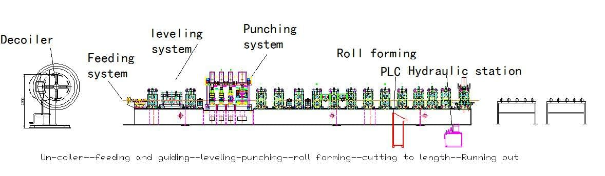 crash barrier roll forming machine layout
