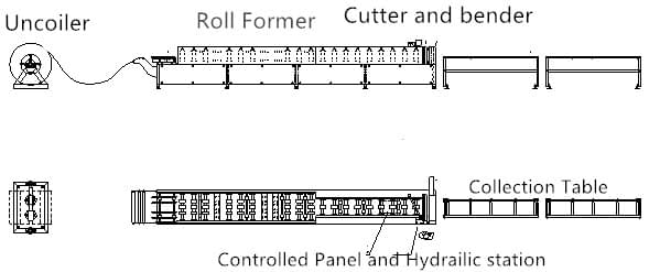 layout of downspout and elbow machine