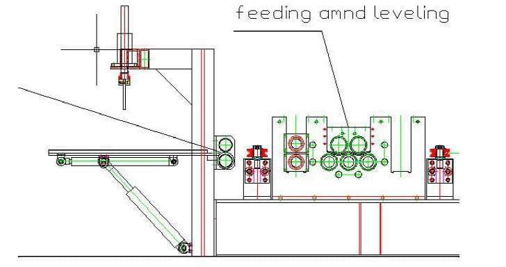 Feeding and Guiding Device