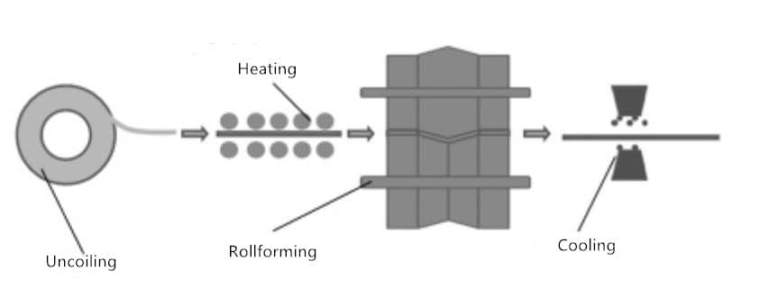 hot roll forming process