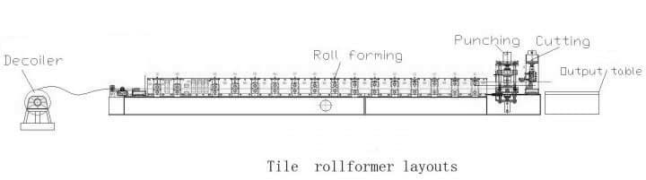 Steel Tile Roll Forming Machine process