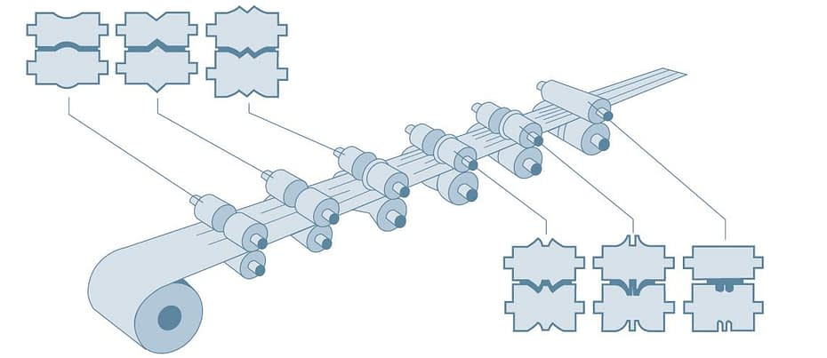 why roll forming machine